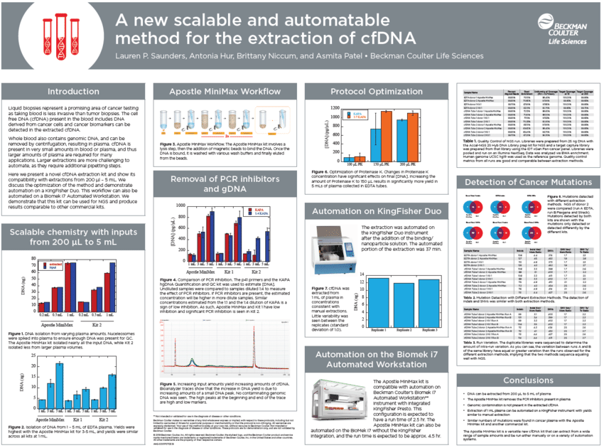 Download Poster Extraction Of Cell Free Dna Cfdna